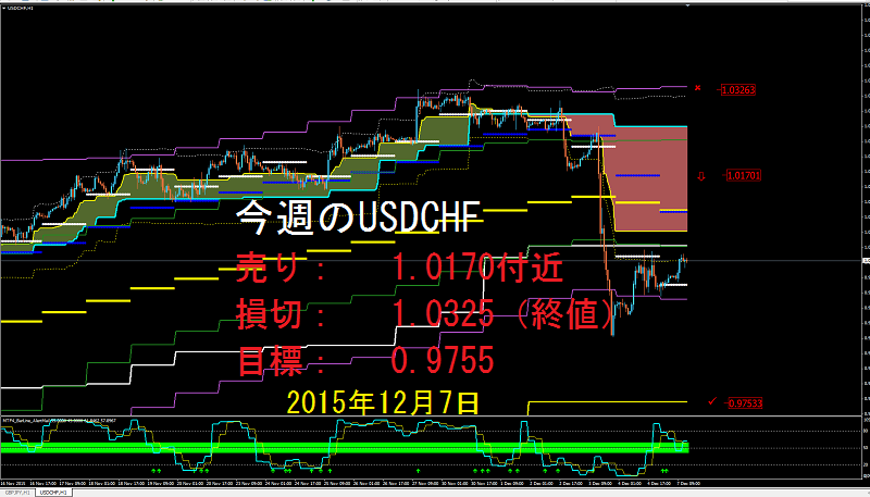 20151207USDCHF.png