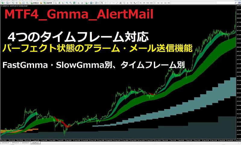 MTF4_Gmma_AlertMail