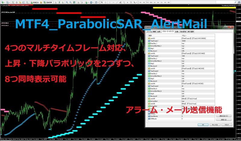 MTF4_ParabolicSAR_AlertMail