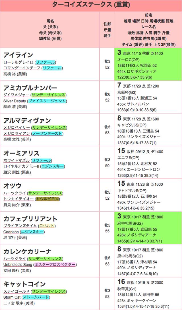 ターコイズステークス2015登録01