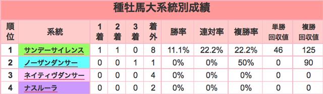 朝日杯FS2015種牡馬大系統