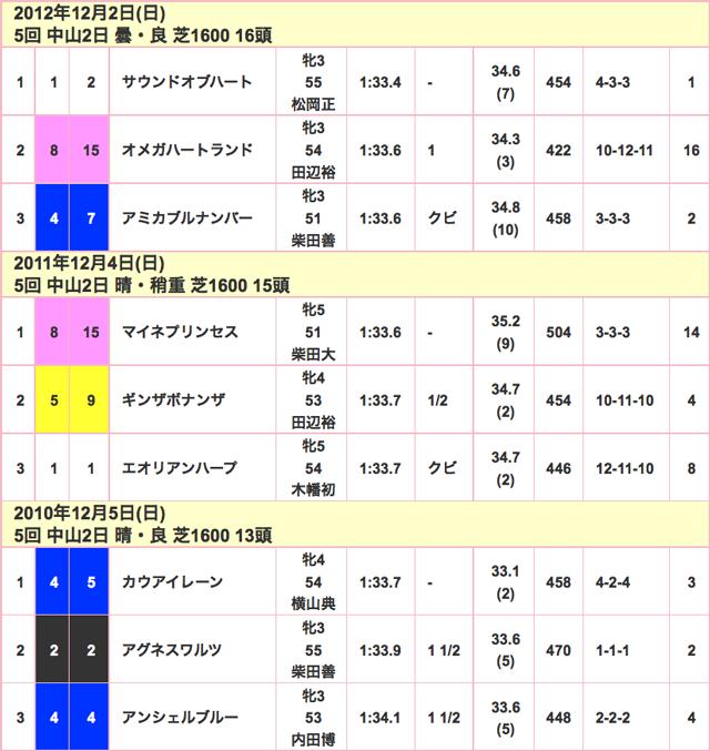 ターコイズS2015競走成績02