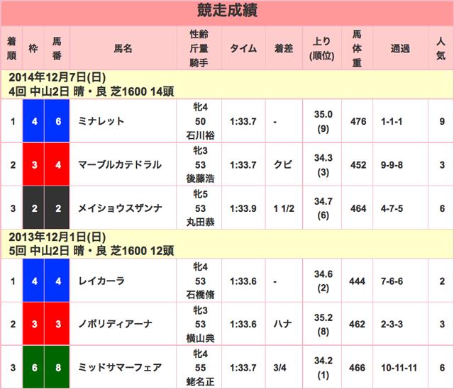 ターコイズS2015競走成績01
