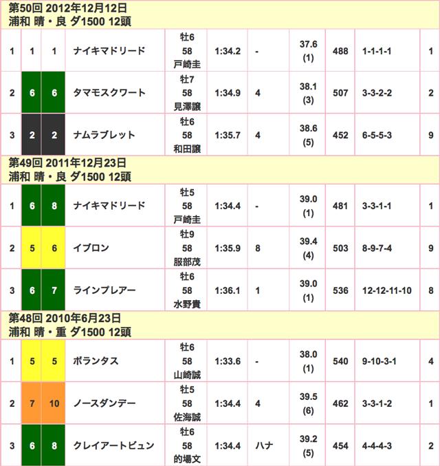 ゴールドカップ2015競走成績02