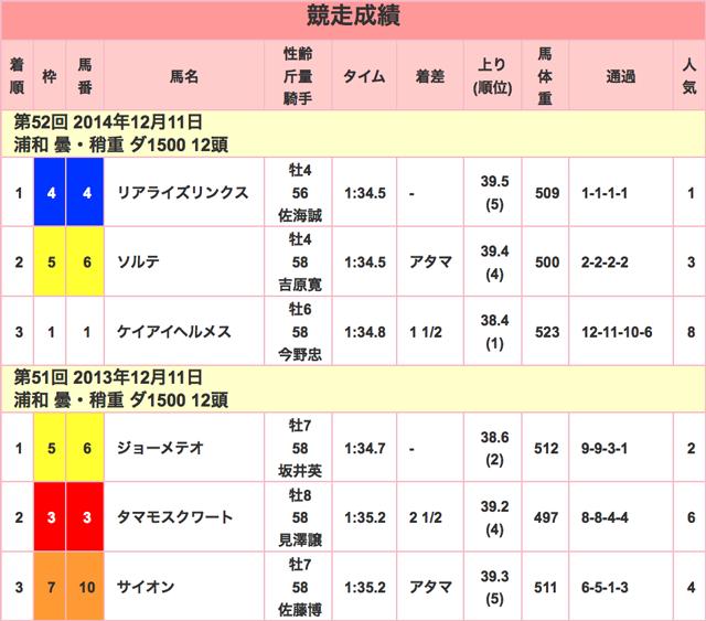 ゴールドカップ2015競走成績01