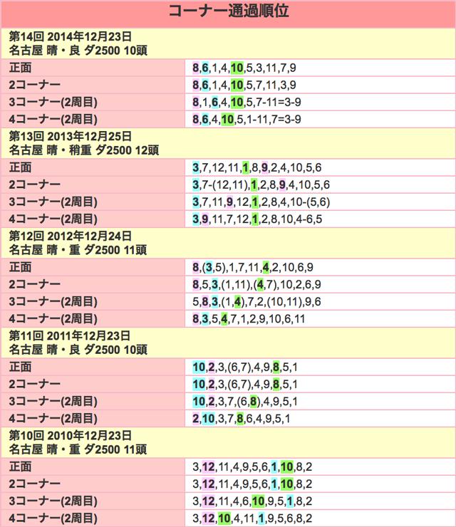 名古屋グランプリ2015位置取り
