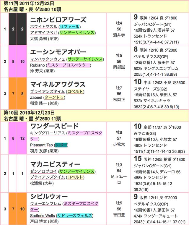 名古屋グランプリ2015過去03