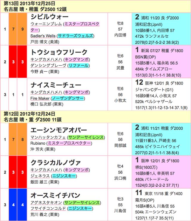 名古屋グランプリ2015過去02