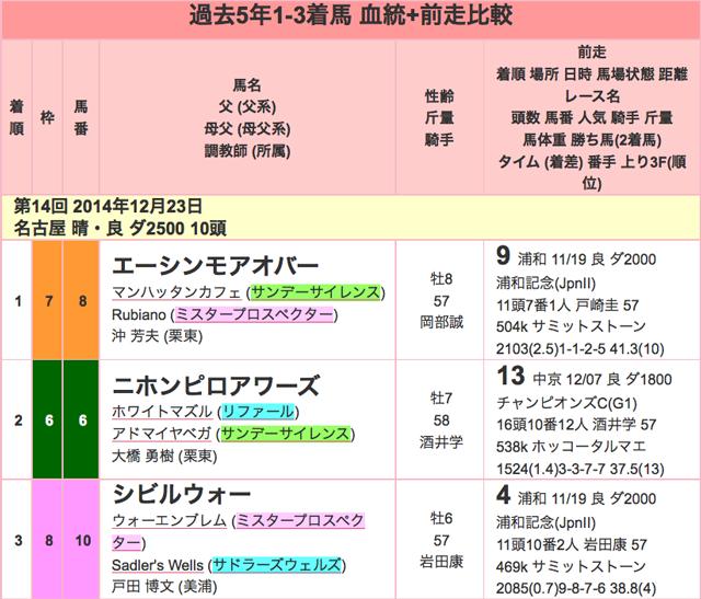 名古屋グランプリ2015過去01