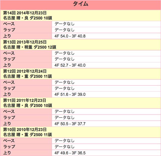 名古屋グランプリ2015ラップ
