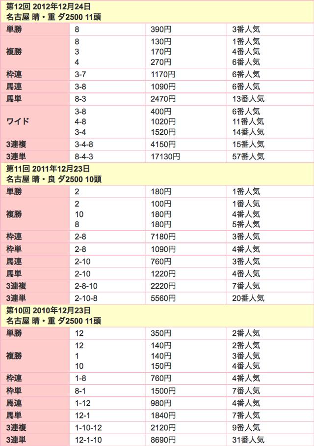 名古屋グランプリ2015配当02