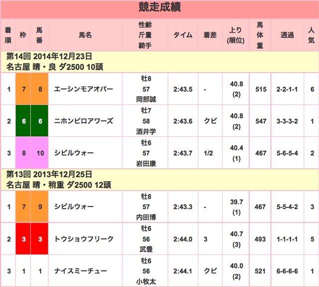 名古屋グランプリ2015競走成績01