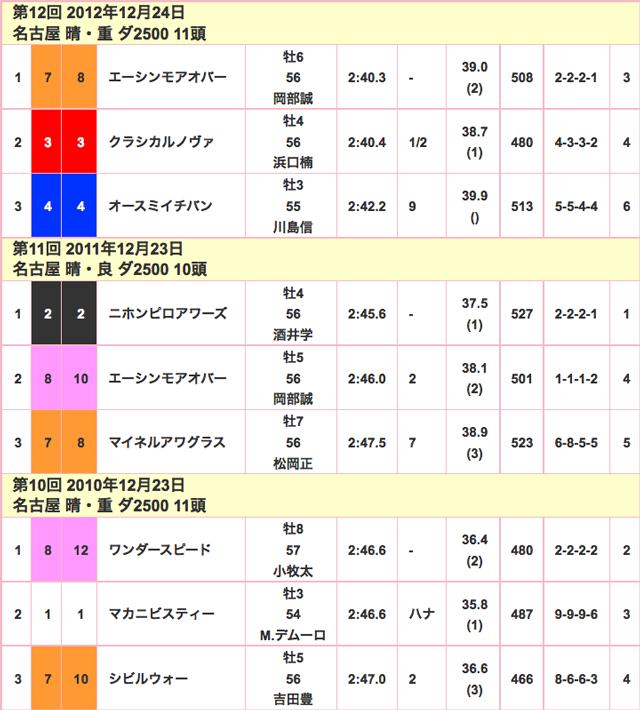 名古屋グランプリ2015競走成績02