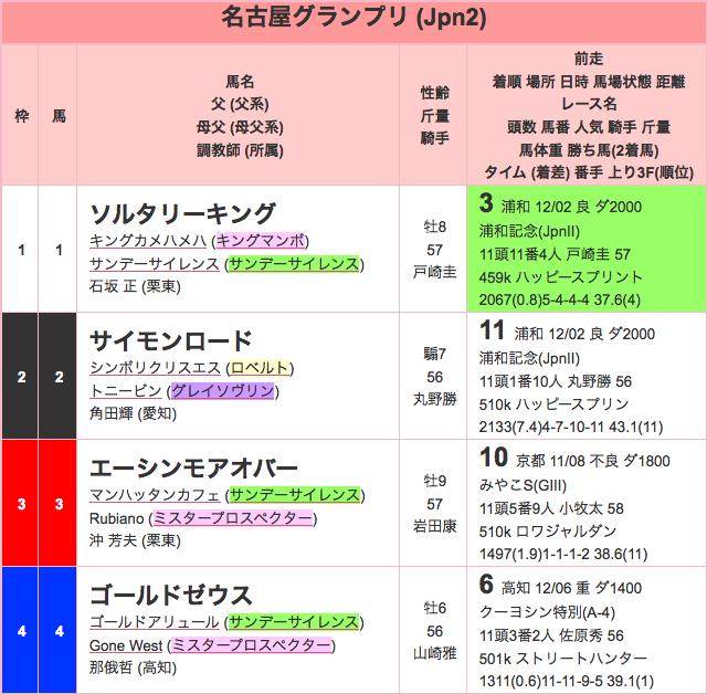 名古屋グランプリ2015出馬表01