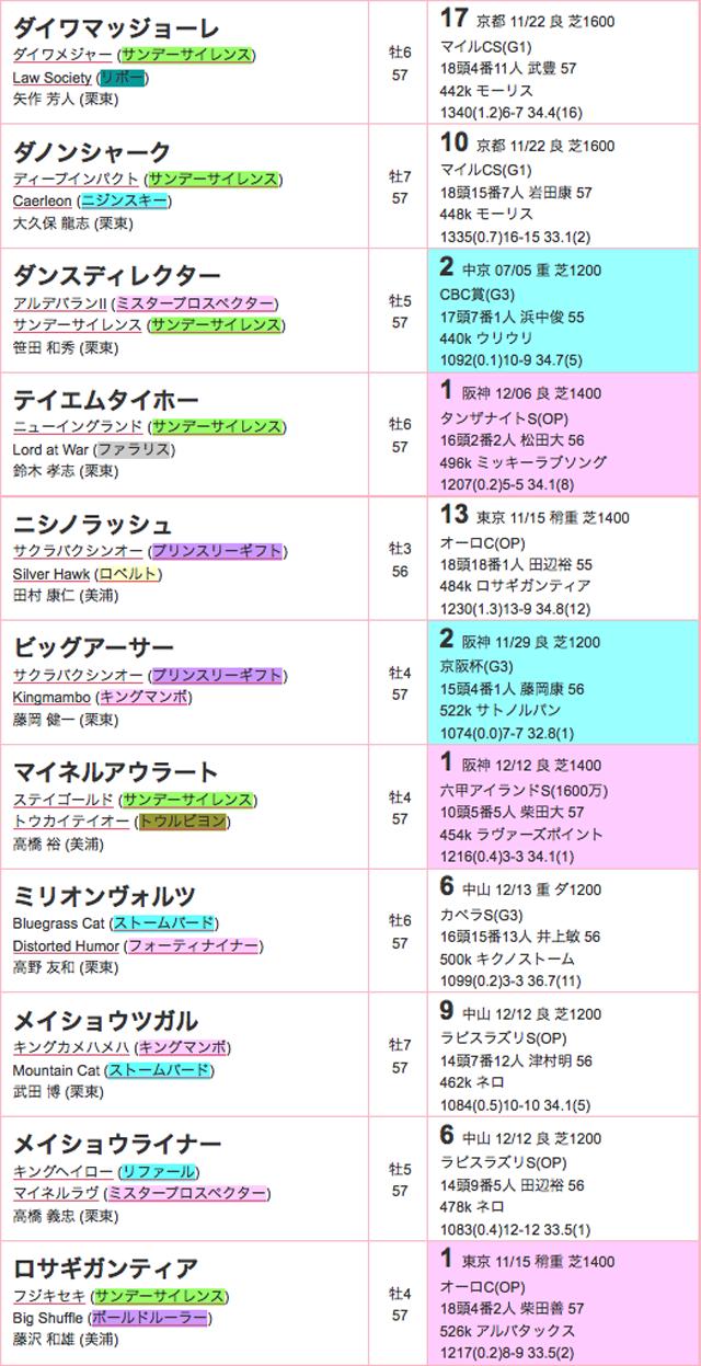 阪神カップ2015登録02