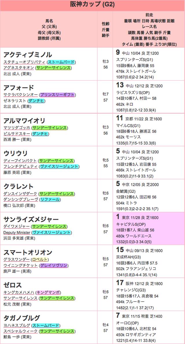 阪神カップ2015登録01