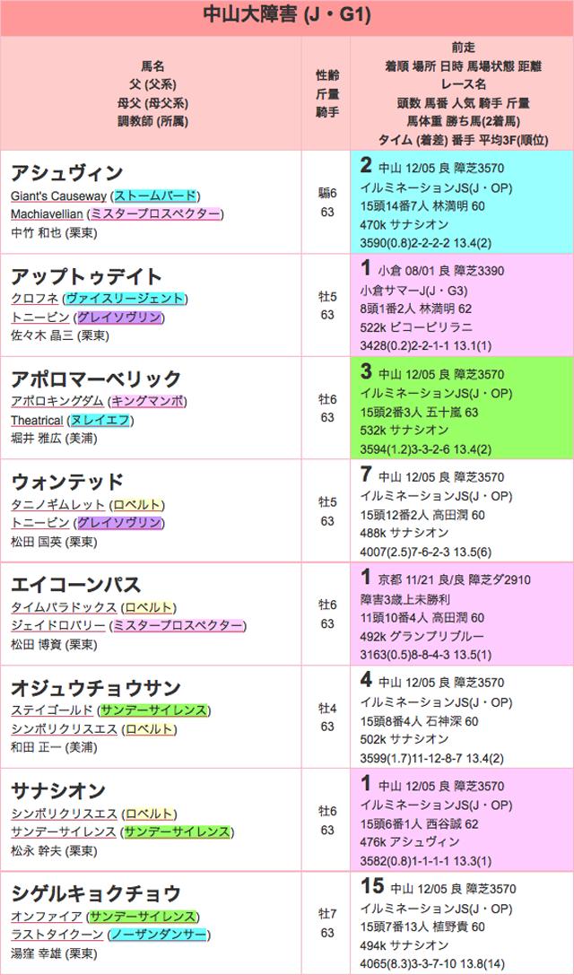 中山大障害2015登録01