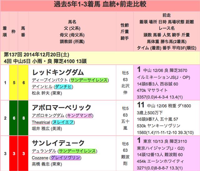 中山大障害2015過去01