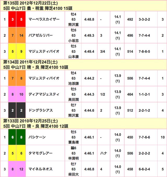 中山大障害2015競走成績02