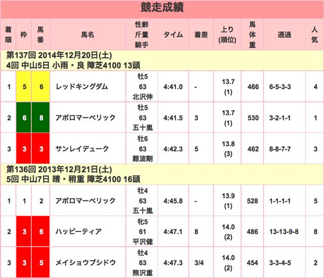 中山大障害2015競走成績01