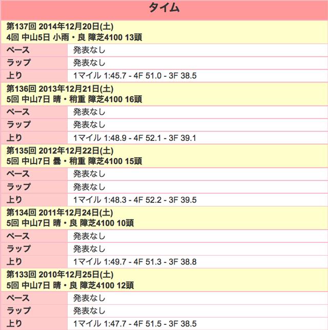 中山大障害2015ラップ