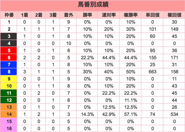 中山大障害2015馬番
