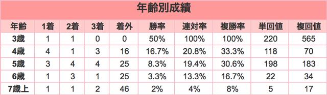 中山大障害2015年齢