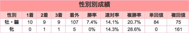 中山大障害2015性別