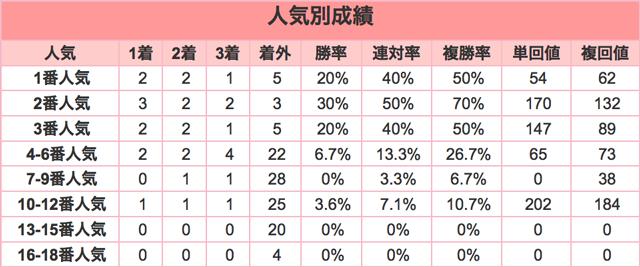 中山大障害2015人気