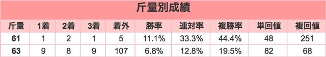 中山大障害2015斤量