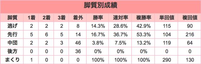 中山大障害2015脚質