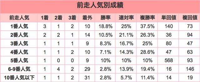 中山大障害2015前走人気