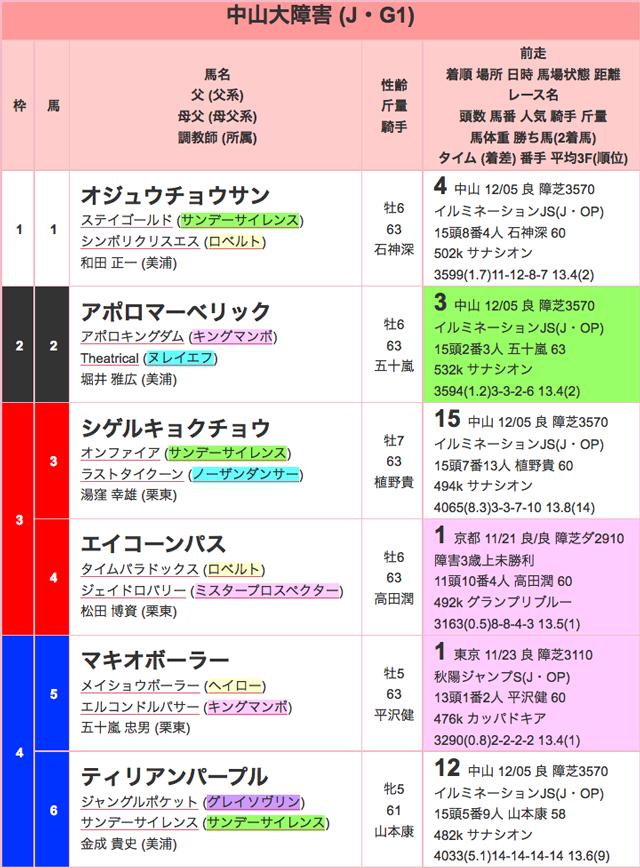 中山大障害2015出馬表01