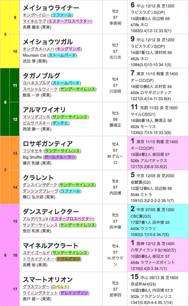阪神カップ2015出馬表02