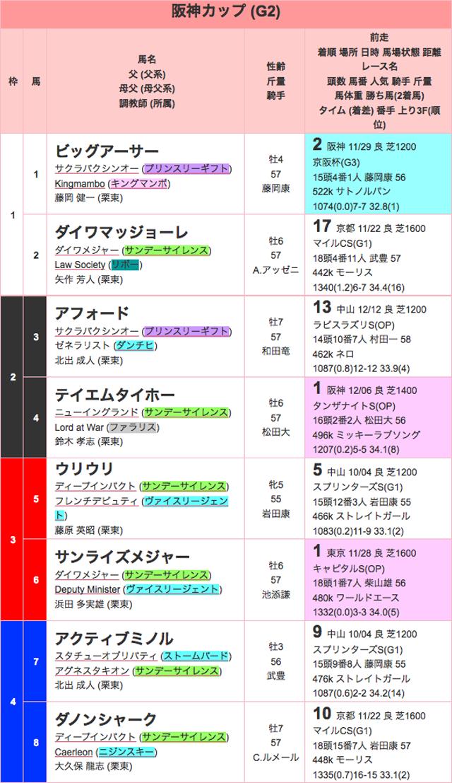 阪神カップ2015出馬表01