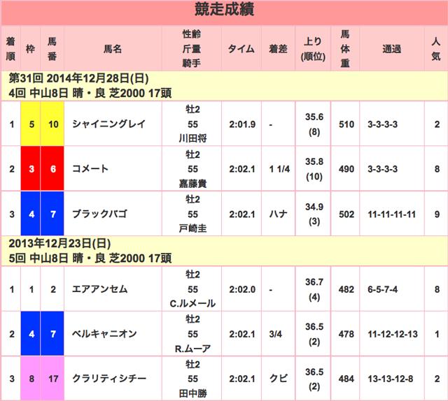 ホープフルステークス2015競走成績01