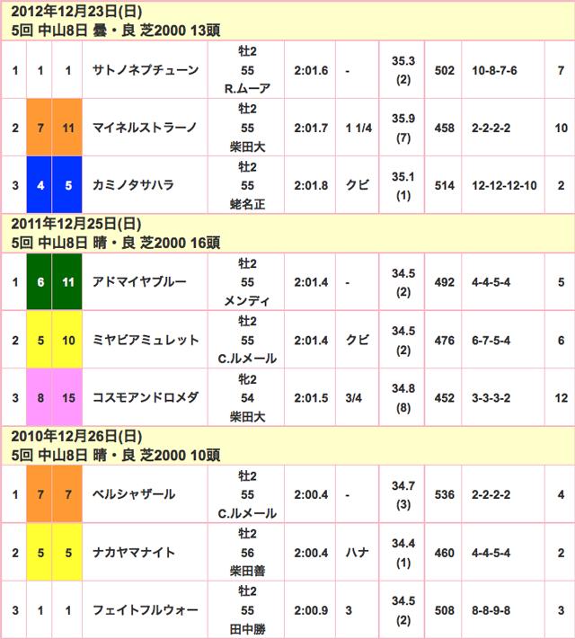 ホープフルステークス2015競走成績02
