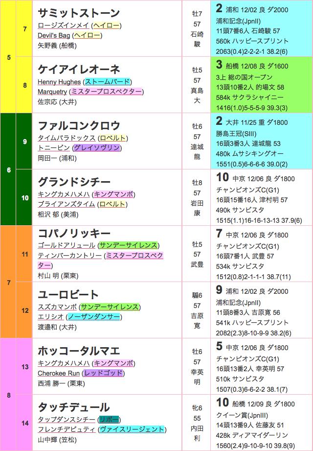 東京大賞典2015出馬表02