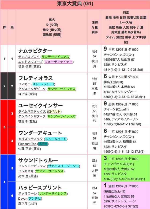 東京大賞典2015出馬表01