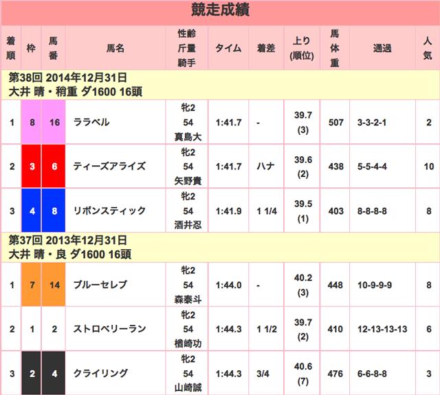 東京2歳優駿牝馬2015競走成績01