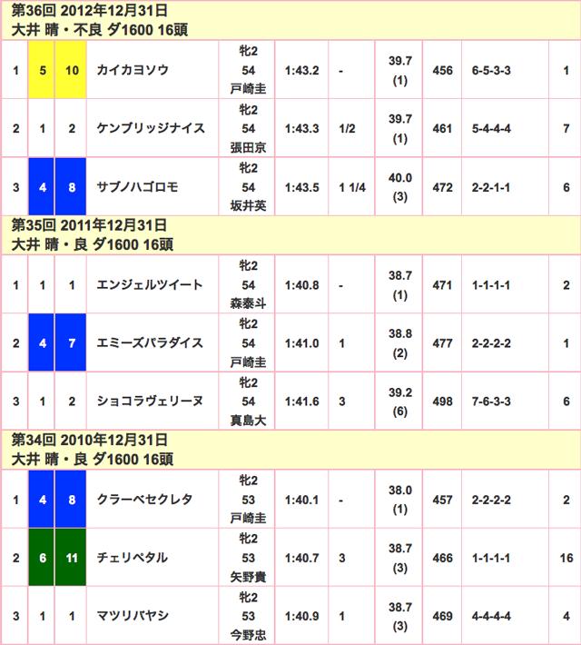 東京2歳牝馬優駿2015競走成績02