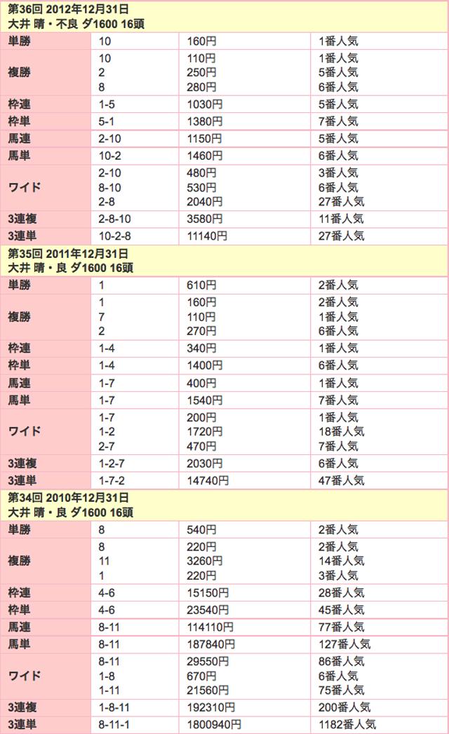 東京2歳牝馬優駿2015配当02