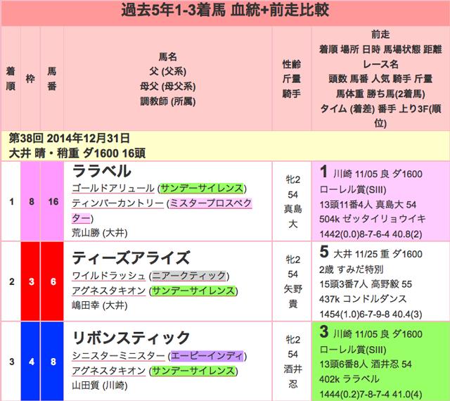 東京2歳優駿牝馬2015過去01