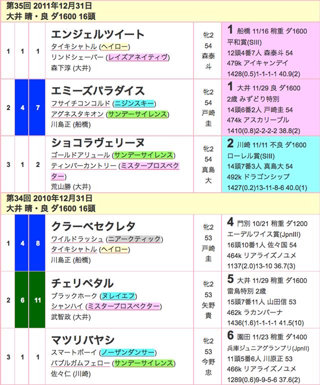 東京2歳優駿牝馬2015過去03