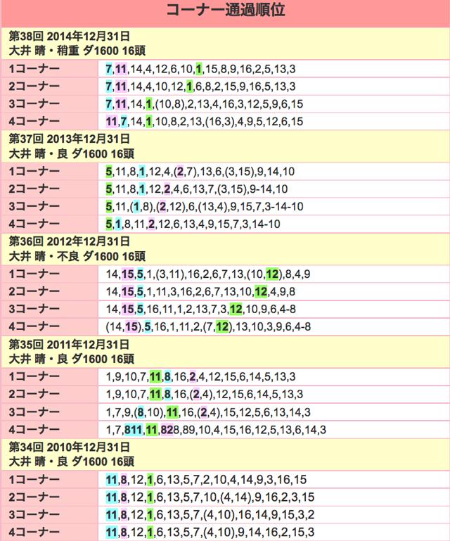 東京2歳牝馬優駿2015位置取り