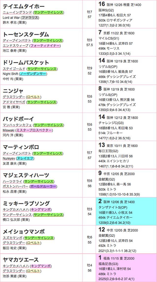 京都金杯2016登録02