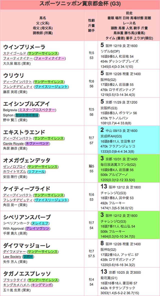 京都金杯2016登録01