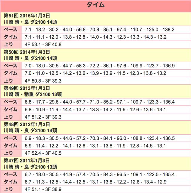 報知杯オールスターC2016ラップ