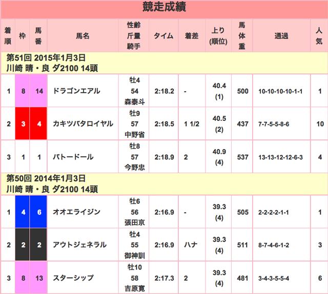 報知杯オールスターC2016競走成績01
