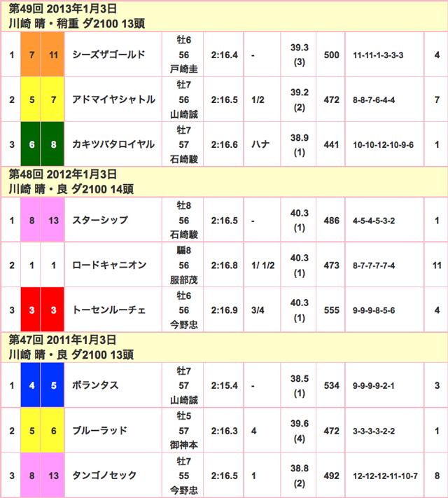 報知杯オールスターC2016競走成績02
